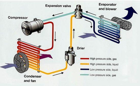 شارژ گاز انواع کولر گازی